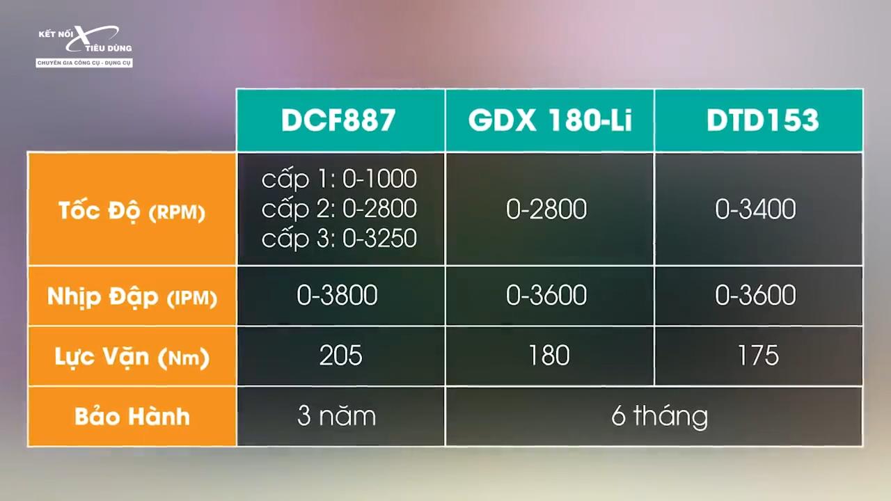 Bảng so sánh thông số kỹ thuật của 3 chiếc máy bắn vít: Makita DT153, Dewalt DCF887 và Bosch GDX 180LI