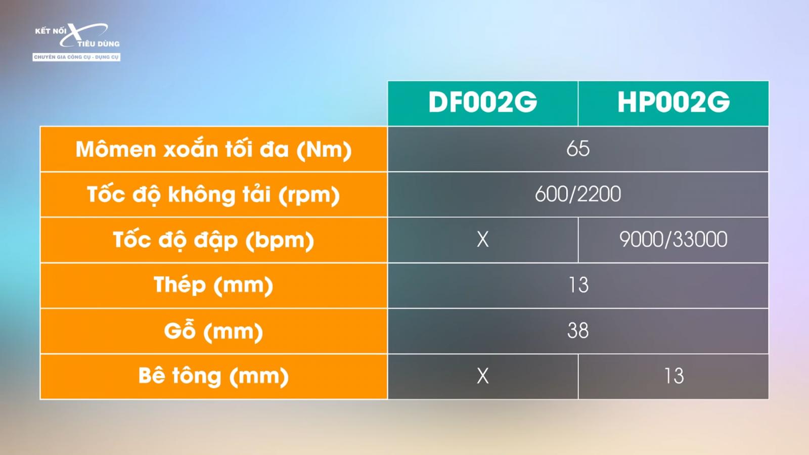 Review khoan pin 40V mới nhất: Makita XGT DF002G và HP002G, dòng 40V có thật sự đỉnh? - thông tin chi tiết về máy khoan pin 40V
