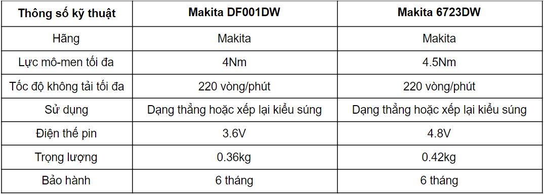 Review vật dụng không thể thiếu cho dân sửa chữa - máy vặn vít pin Makita DF001DW, 6723DW: ngon, khỏe, rẻ