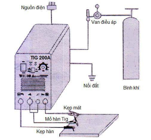 Tìm hiểu cấu tạo máy hàn que, cách đọc thông số kỹ thuật máy hàn - cấu tạo cơ bản máy hàn que